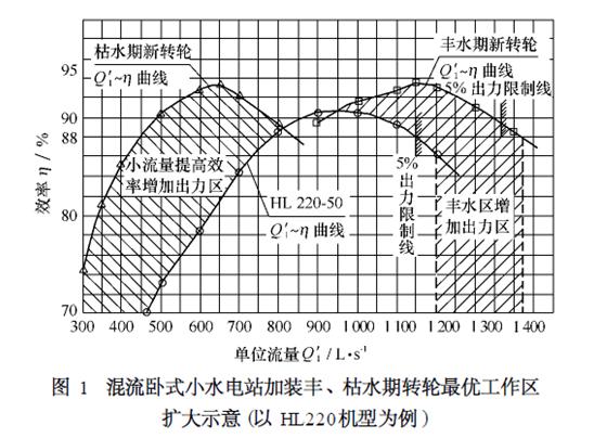 一种轴流式的多级节能水轮机,它是在水轮机壳内的同一根转动轴上依次串连了多个旋转叶轮,在每一个旋转叶轮的前面设置一个固定的整流叶轮来连接水轮机壳和支撑转动轴。它主要通过固定整流叶轮来控制水流的冲击方向、多级旋转叶轮回收水能和充分利用尾管水头的吸力等三种途径来节约能量,从而可以大幅度地提高水轮机的水能转化效率。尤其是在水头与负荷发生变化的条件下,能够更好地保持水轮机运行的稳定性,提高水轮机的平均效率。应用本实用新型的技术原理,还可以制造多级节能蒸汽机及其它流体动力机械。