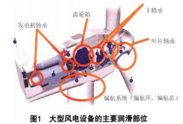 将动能转换成机械能推动叶轮旋转