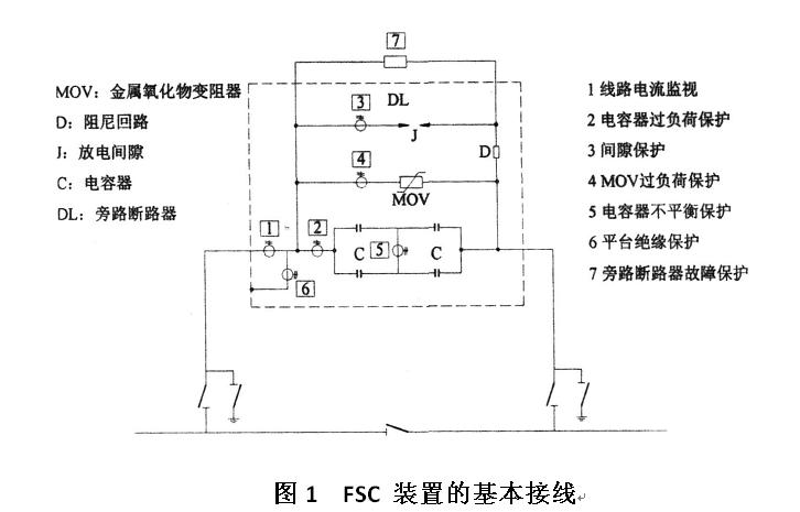 静止同步补偿器也可以称为ASVG——有源静止无功发生器。它的基本原理是将自换相桥式电路直接或者通过电抗器并联到电网上,适当调节桥式电路交流侧输出电压的幅值和相位,就可以使该电路吸收或发出满足要求的无功电流,实现动态无功补偿。ASVG根据直流侧采用的电容和电感两种不同的储能元件,可以分为电压型和电流型。它可以通过控制其容性或感性电流,与系统交换无功,在任何系统电压的情况下,都能输出额定的无功功率,与SVC相比,在系统故障的情况下静止同步补偿器维持系统电压、提高系统暂态稳定性和抑制系统