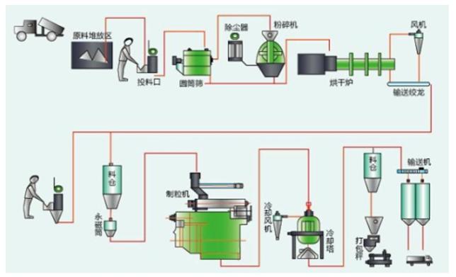 生物质成型燃料生产工艺流程图