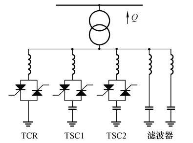 高压静止动态无功补偿装置(svc)